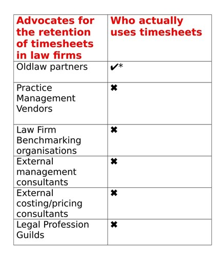 identify which hourly billing strategy you and your law firm use
